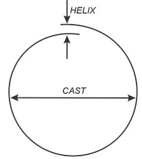 helix_cast_fig1